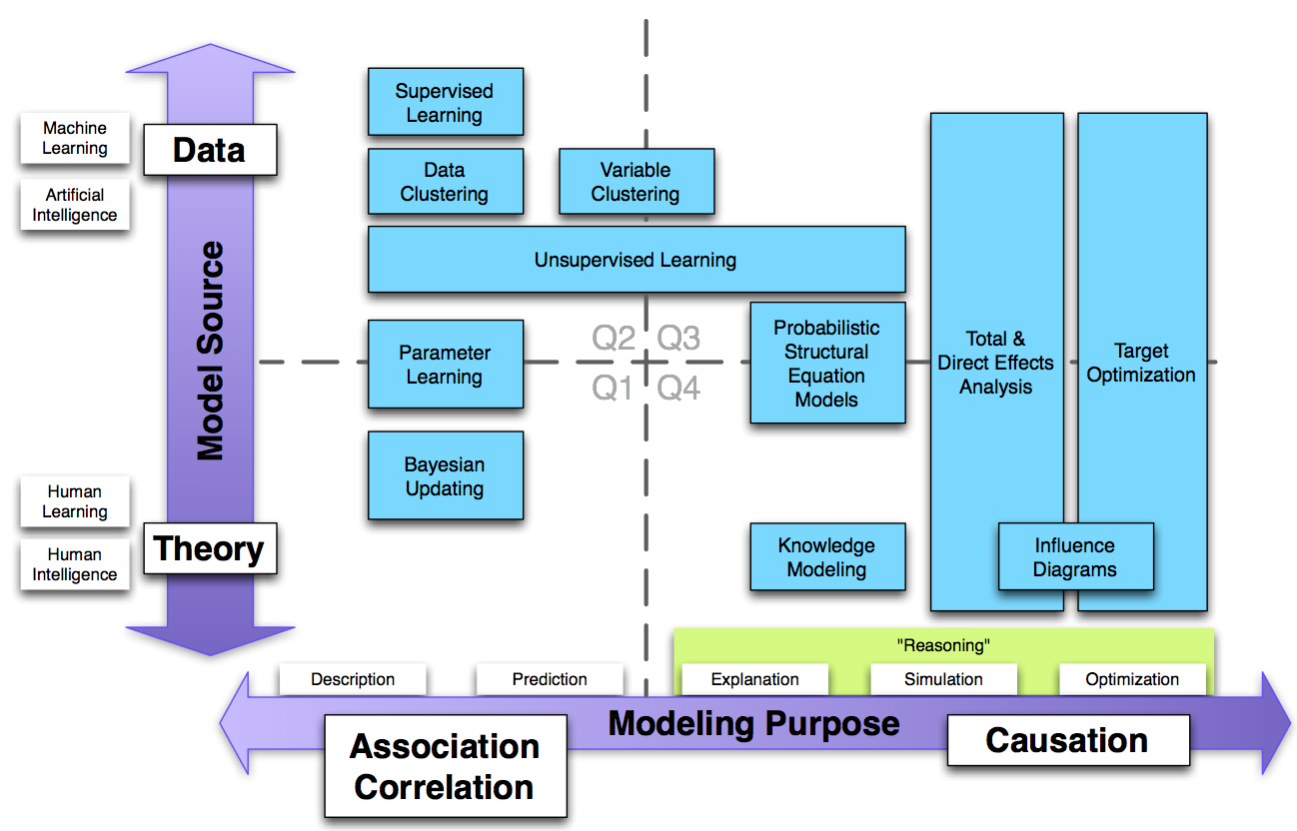 Map of Analytic Modeling.png