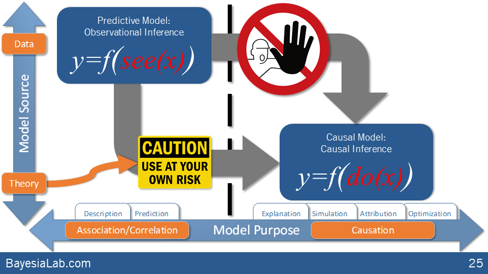 Observational vs Causal Model