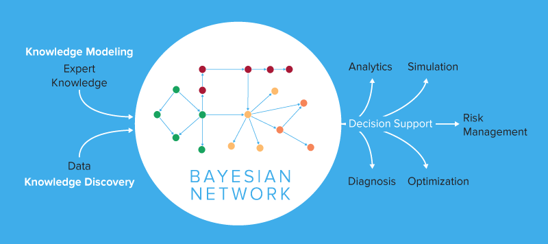 Bayesian Network Workflow